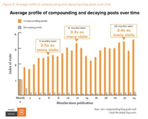Compounding Blogposts vs. Decaying Blogposts