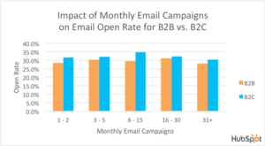 E-Mail Marketing / Monthly E-Mail Campaigns / Quelle: HubSpot
