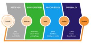 Inbound-Marketing-für-Ärzte-Journey-300x147