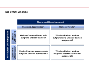 Marketinganalyse - SWOT-Analyse