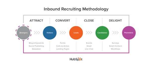 Inbound Marketing Trainee und Inbound Recruiting Methode