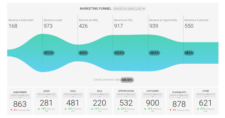 Content Marketing Herausforderungen - Marketing Funnel